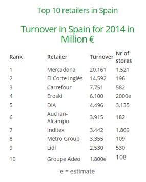 Top retailers España